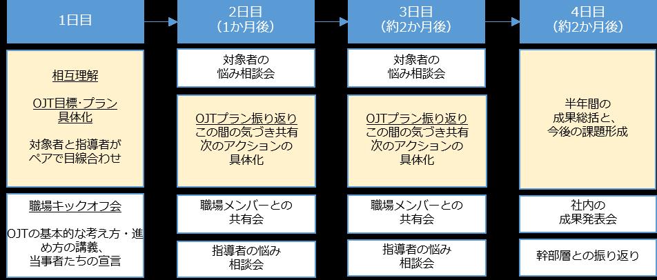 chutosaiyou1.png